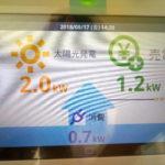太陽光発電の設置費用と売電価格、損か得か?取り付けた感想^^☆彡